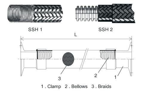 Khớp nối mềm LAP-220